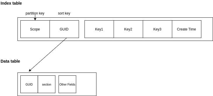 dynamo db keys